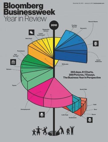 Bloomberg Year in Review Infographic