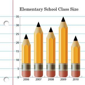 Elementary School Class Size Infographic