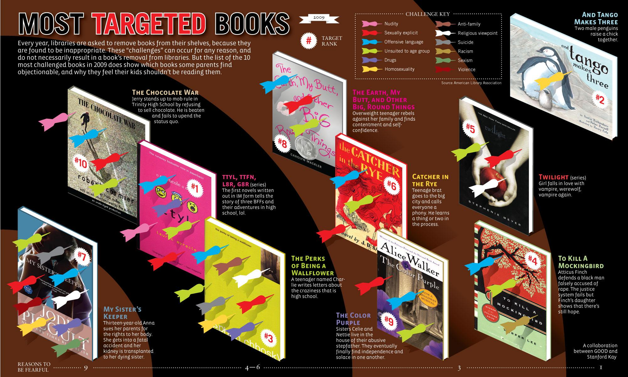 Most Targeted Books Infographic