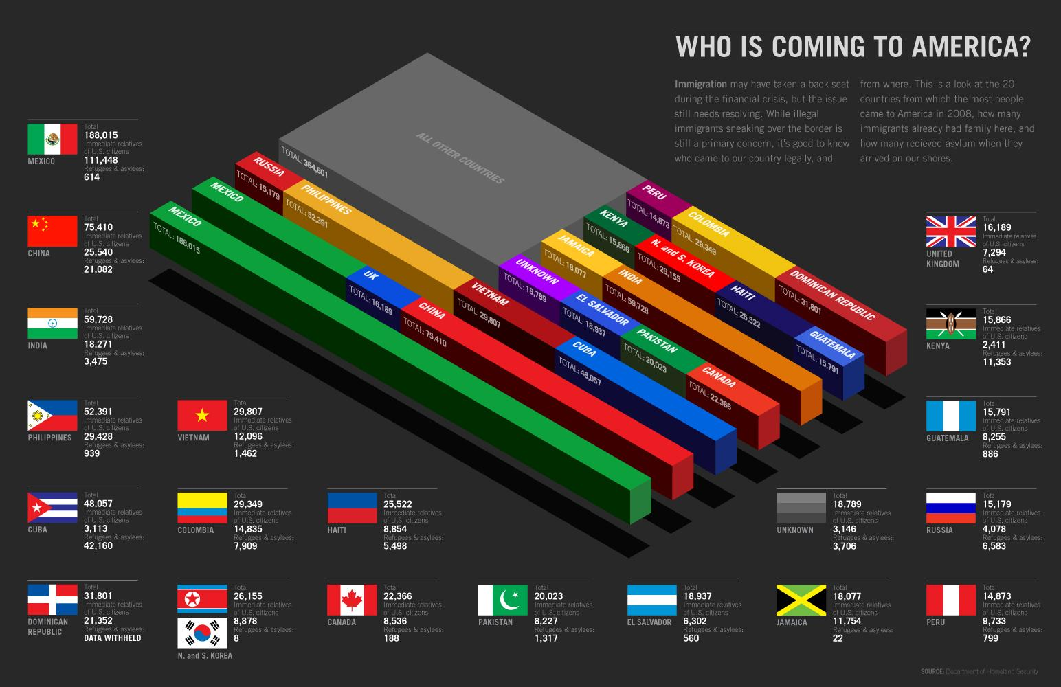 Who is coming to america infographic