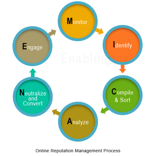 Online Reputation Management Process