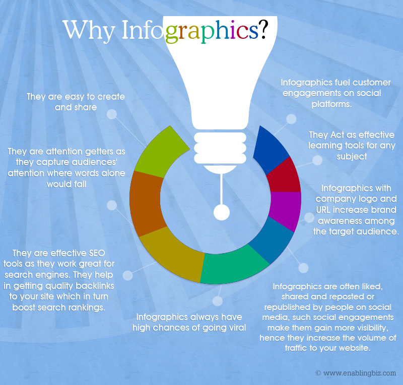 This Infographic explains the importance of Infographics